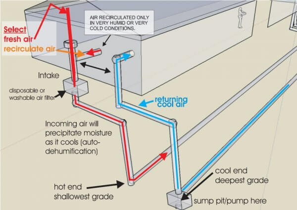 Earth tube diagram of air circulation. © Frank Rogala.