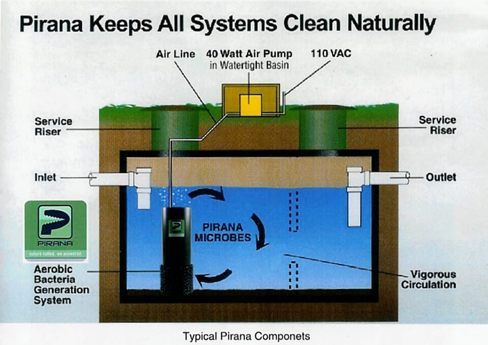 Diagram for Piranha Waste Water Processing Systems at Mackinaw Mill Creek Campground.